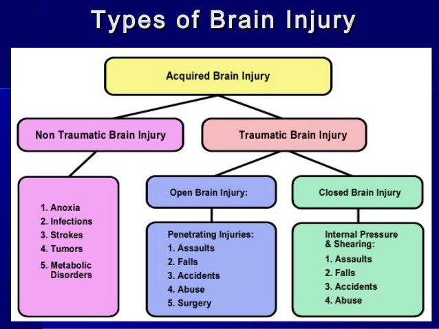traumatic brain injury practices and services Systematic approach to social work practice: working with clients with traumatic  specialized services are often  encounter clients with traumatic brain injury.